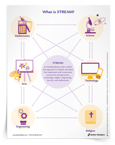 The What is STREAM? Faith Fact explains and promotes STREAM education – an interdisciplinary approach to Science, Technology, Religion, Engineering, Art, and Mathematics.